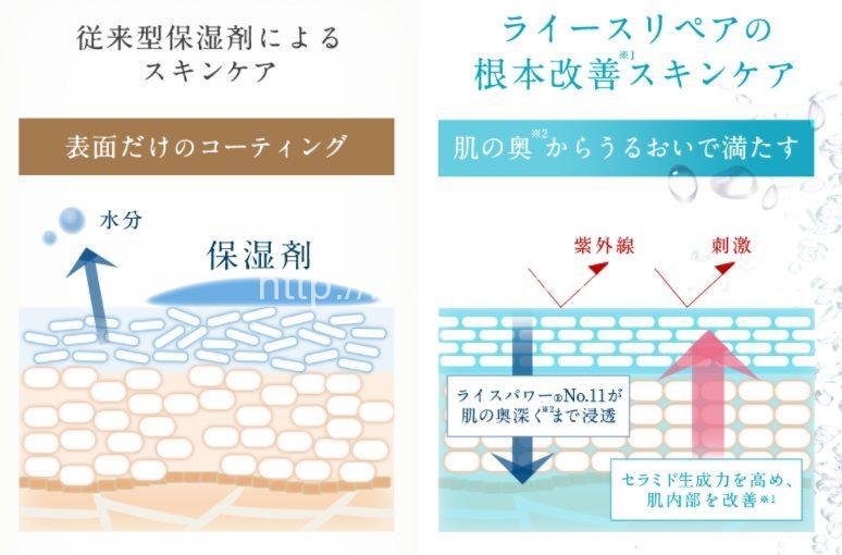 普通の保湿剤とライースリペアの保湿方法の比較図